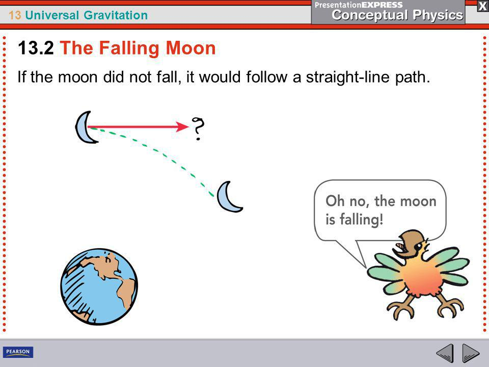 13 Universal Gravitation Newtons Hypothesis Newton compared motion of the moon to a cannonball fired from the top of a high mountain.