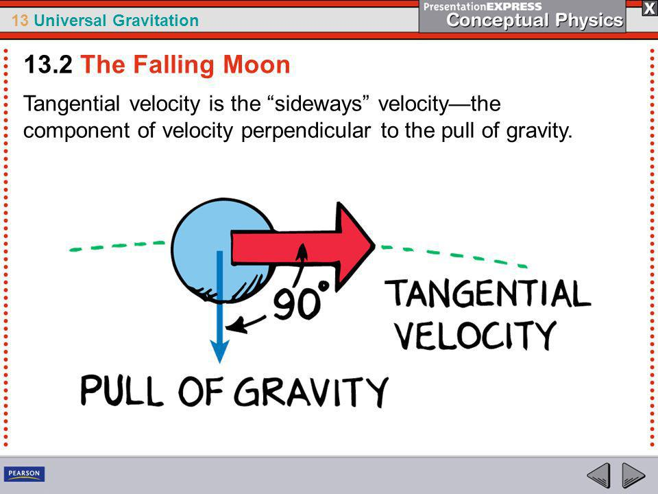 13 Universal Gravitation Newtons Apple-Moon Test For Newtons idea to advance from hypothesis to scientific theory, it would have to be tested.