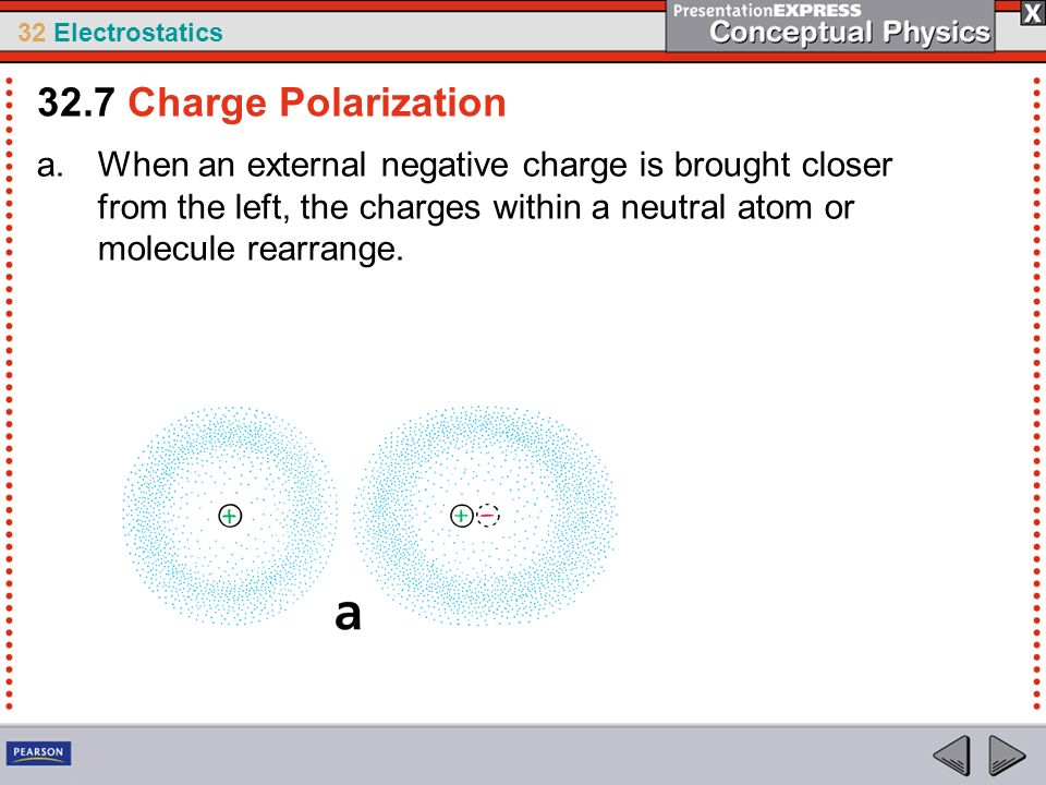 32 Electrostatics a.When an external negative charge is brought closer from the left, the charges within a neutral atom or molecule rearrange. 32.7 Ch