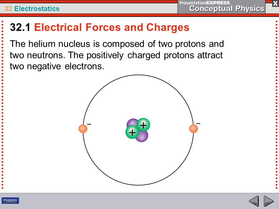 32 Electrostatics The helium nucleus is composed of two protons and two neutrons. The positively charged protons attract two negative electrons. 32.1