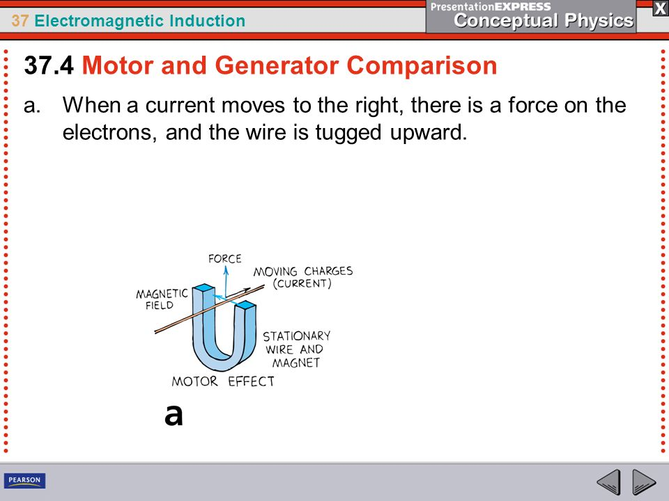 37 Electromagnetic Induction a.When a current moves to the right, there is a force on the electrons, and the wire is tugged upward.