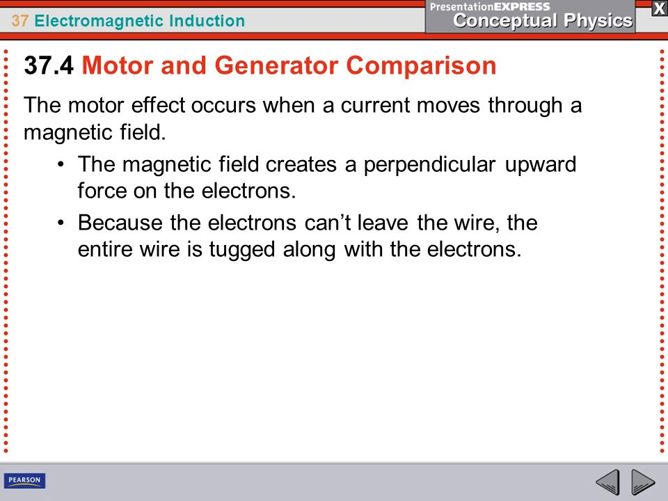 37 Electromagnetic Induction The motor effect occurs when a current moves through a magnetic field.