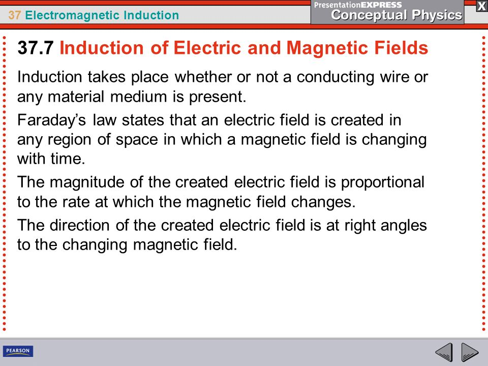 37 Electromagnetic Induction Induction takes place whether or not a conducting wire or any material medium is present. Faradays law states that an ele