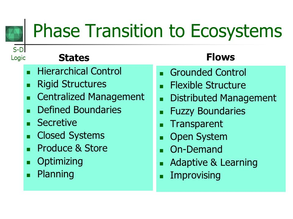 S-D Logic Phase Transition to Ecosystems States Flows Hierarchical Control Rigid Structures Centralized Management Defined Boundaries Secretive Closed Systems Produce & Store Optimizing Planning Grounded Control Flexible Structure Distributed Management Fuzzy Boundaries Transparent Open System On-Demand Adaptive & Learning Improvising