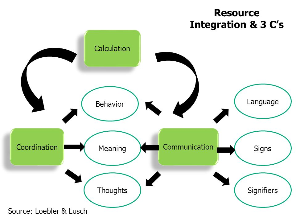 Coordination Communication Calculation Behavior Meaning ThoughtsSignifiers Signs Language Resource Integration & 3 Cs Source: Loebler & Lusch