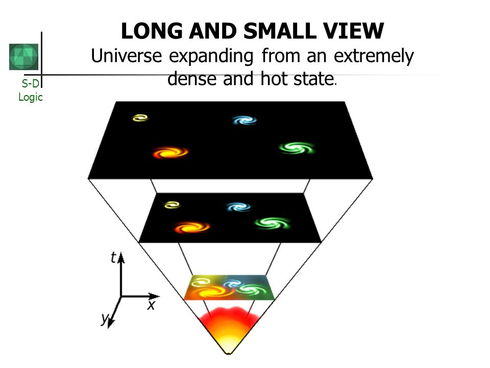 S-D Logic LONG AND SMALL VIEW Universe expanding from an extremely dense and hot state.