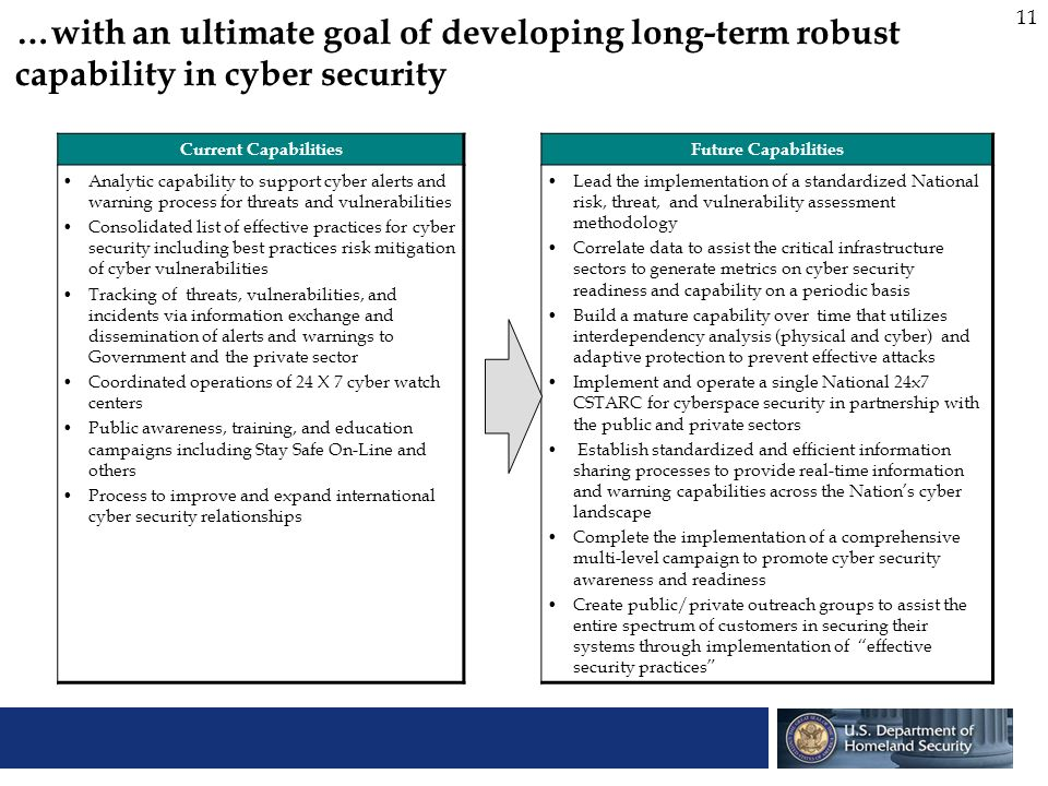 11 …with an ultimate goal of developing long-term robust capability in cyber security Current CapabilitiesFuture Capabilities Analytic capability to s