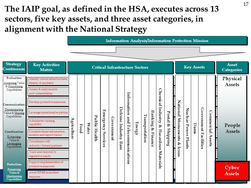 17 The IAIP goal, as defined in the HSA, executes across 13 sectors, five key assets, and three asset categories, in alignment with the National Strat