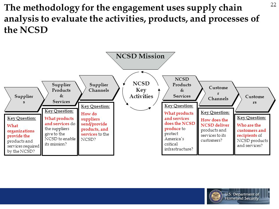 22 The methodology for the engagement uses supply chain analysis to evaluate the activities, products, and processes of the NCSD Supplier s Supplier P