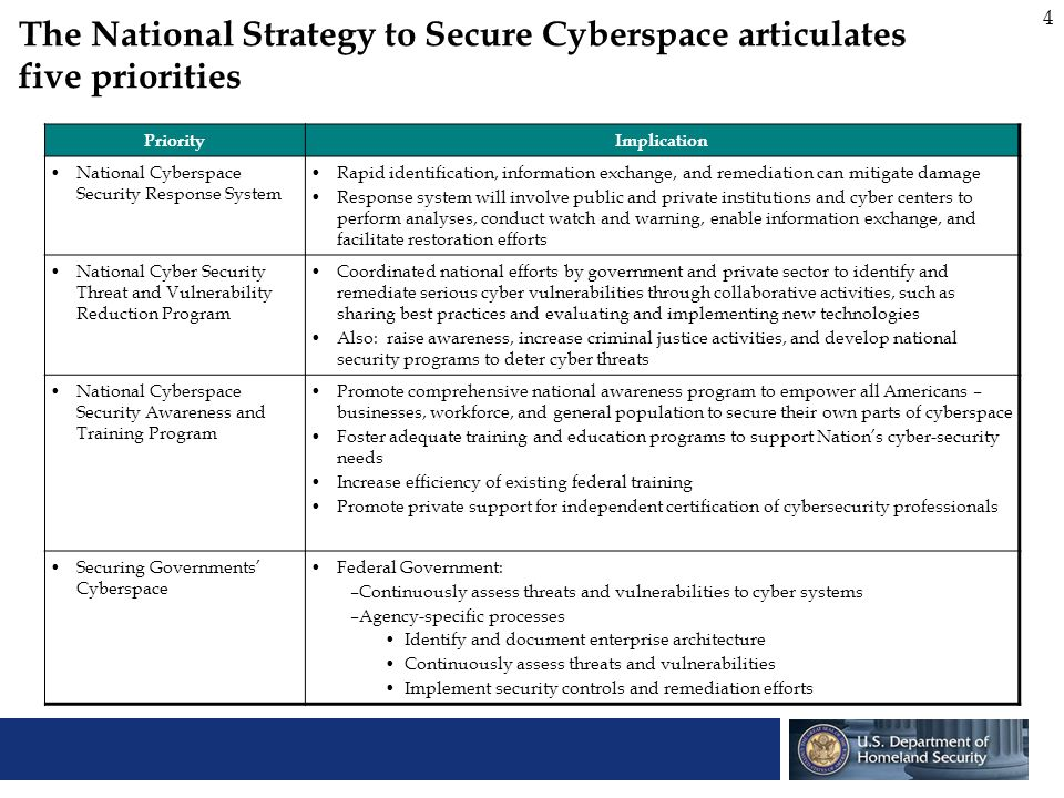5 The National Strategy to Secure Cyberspace articulates five priorities (contd.) PriorityImplication Securing Governments Cyberspace (contd.) Additional Government-wide Challenges –Authenticate and maintain authorization for users of Federal systems –Secure Federal wireless local area networks –Improve security in government outsourcing and procurement –Develop specific criteria for independent security reviews and reviewers and certification State and local governments: –With increasing dependence on integrated systems, state, local and Federal agencies must collectively combat cyber attacks –Information sharing to protect systems is important foundation for ensuring government continuity –DHS will work with state and local govts.