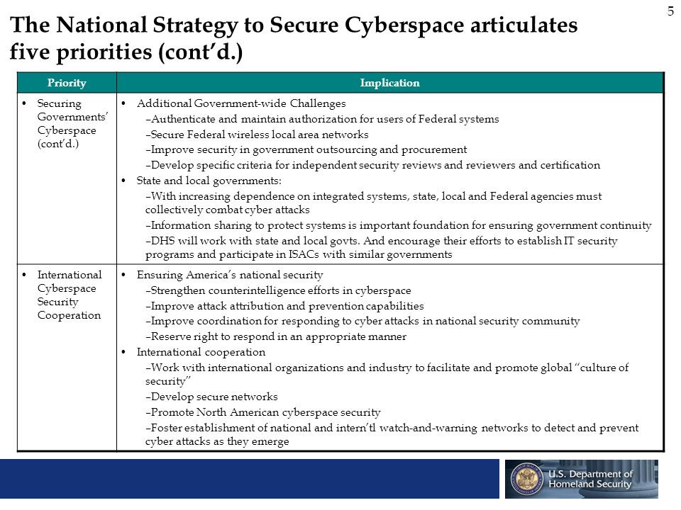 5 The National Strategy to Secure Cyberspace articulates five priorities (contd.) PriorityImplication Securing Governments Cyberspace (contd.) Additio