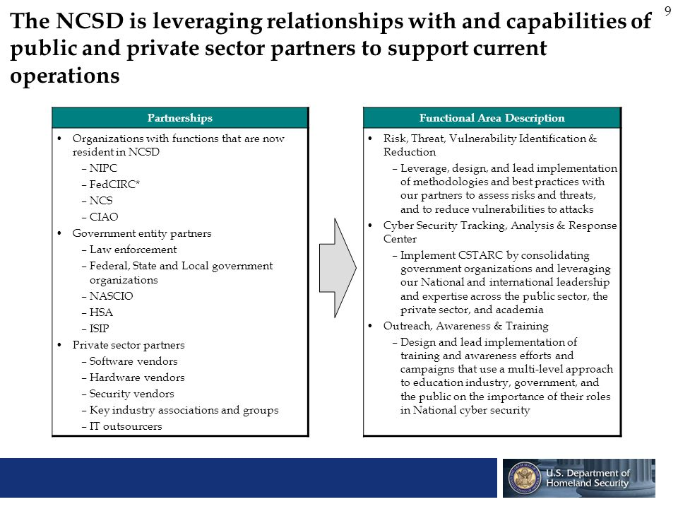 20 The implementation plan for the NCSD focuses on delivering capabilities immediately, while building a streamlined team and business process, using a staged three-phased approach Phase I: IMPLEMENT IMMEDIATE OPERATING CAPABILITY 1 Apr 2003 1 Jun 2003 1 Oct 2003 1 Mar 2004 Activities: Implement coordinated cyber-security program within DHS/IAIP Formally announce new organization and recruit a leadership team Continue to deliver Day One capabilities Activities: Complete organization and process streamlining and consolidation design Validate and implement streamlined organization and processes Complete hiring of permanent leadership team Deliver 180-day capabilities Activities: Complete implementation of streamlined organization and processes Operation of 180-day capabilities under way Deliver strategic full operational capabilities Phase II: IMPLEMENT INTERIM OPERATING CAPABILITY Phase III: IMPLEMENT FULL OPERATING CAPABILITY