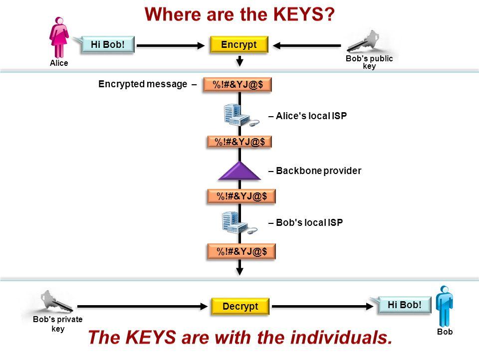 Encrypt Encrypted message – Hi Bob.