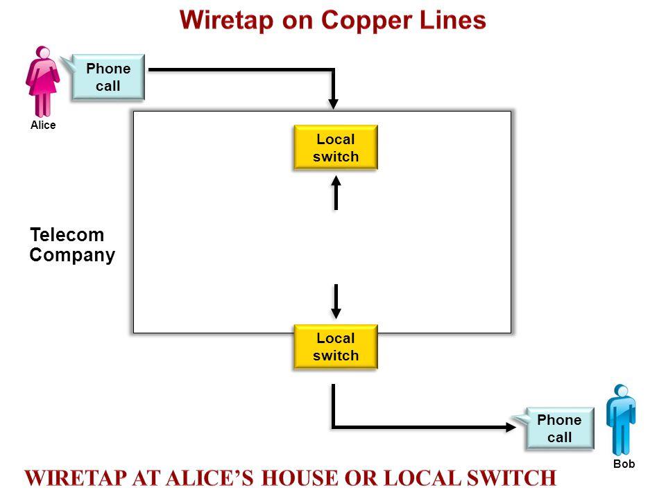 Overview Local switch Phone call Telecom Company Alice Bob