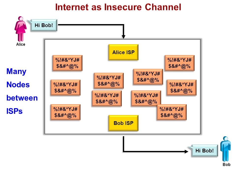 Bob ISP Alice ISP %!#&*YJ# $&#^@% Hi Bob! Many Nodes between ISPs Alice Bob %!#&*YJ# $&#^@%
