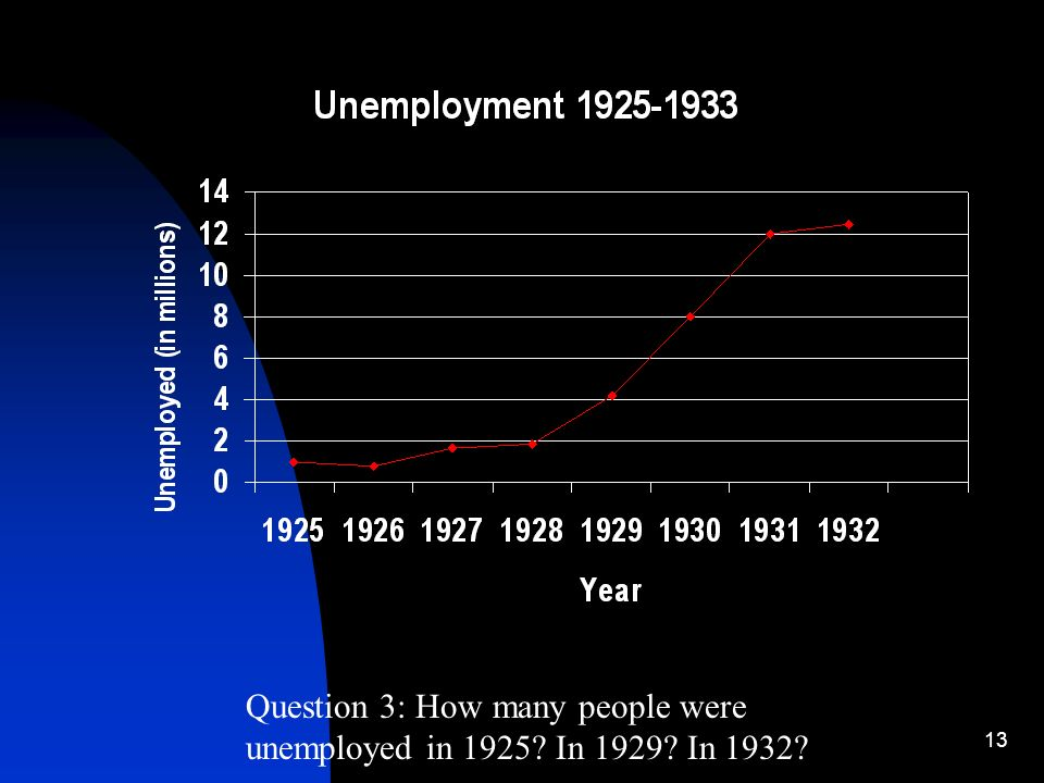 13 Question 3: How many people were unemployed in 1925 In 1929 In 1932