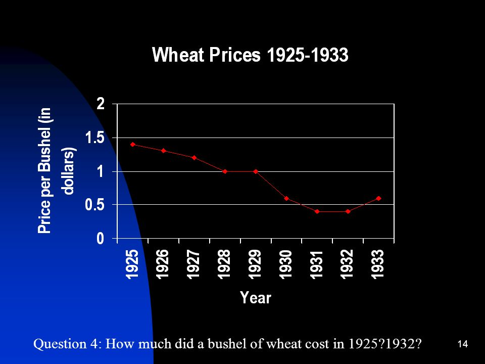 14 Question 4: How much did a bushel of wheat cost in 1925 1932