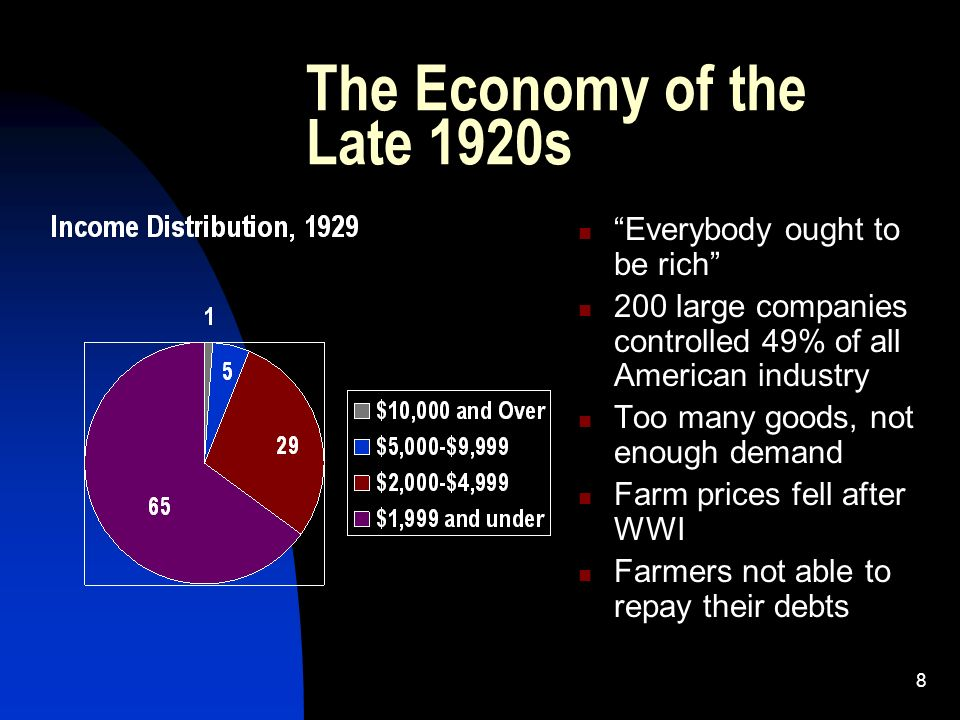 8 The Economy of the Late 1920s Everybody ought to be rich 200 large companies controlled 49% of all American industry Too many goods, not enough demand Farm prices fell after WWI Farmers not able to repay their debts