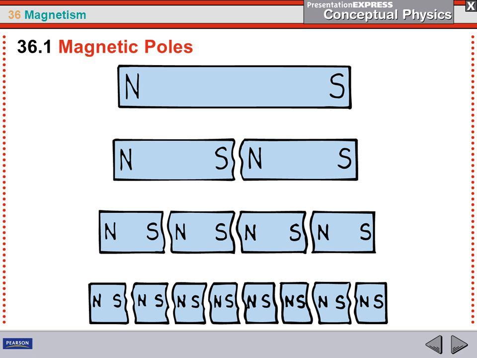 36 Magnetism 36.1 Magnetic Poles