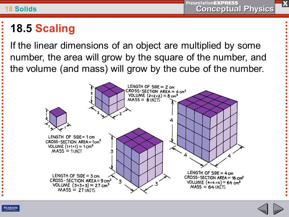 18 Solids If the linear dimensions of an object are multiplied by some number, the area will grow by the square of the number, and the volume (and mass) will grow by the cube of the number.