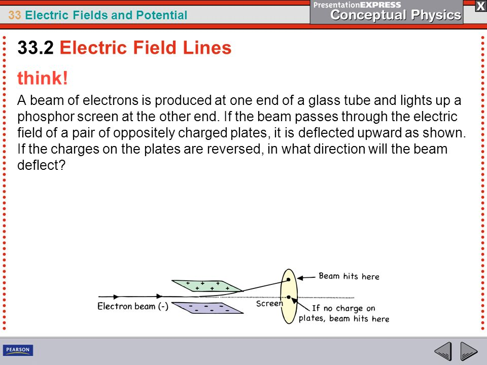33 Electric Fields and Potential think! A beam of electrons is produced at one end of a glass tube and lights up a phosphor screen at the other end. I