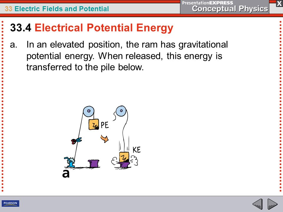 33 Electric Fields and Potential a.In an elevated position, the ram has gravitational potential energy. When released, this energy is transferred to t