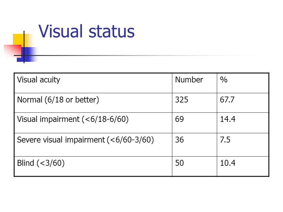 Visual status Visual acuityNumber% Normal (6/18 or better)32567.7 Visual impairment (<6/18-6/60)6914.4 Severe visual impairment (<6/60-3/60)367.5 Blind (<3/60)5010.4