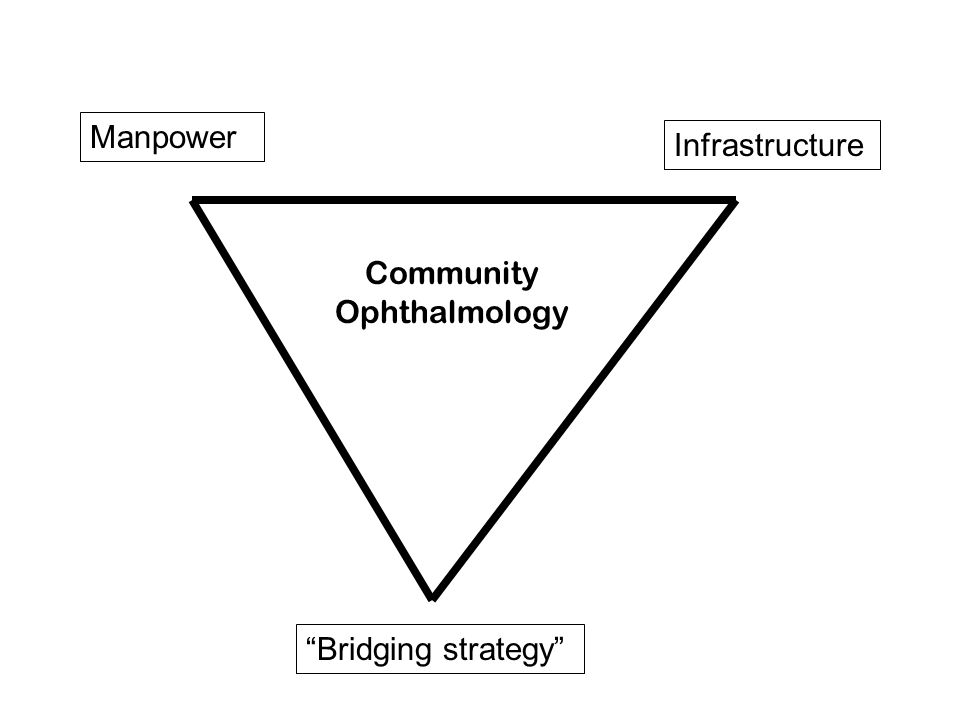 Manpower Infrastructure Bridging strategy Community Ophthalmology