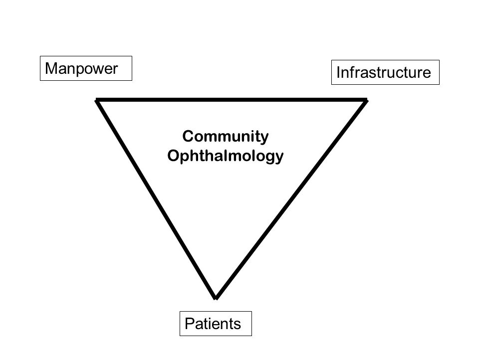 Manpower Infrastructure Patients Community Ophthalmology
