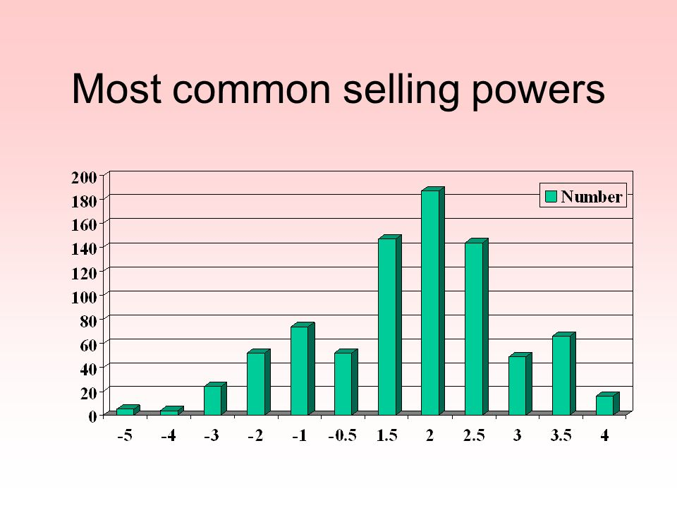 Most common selling powers