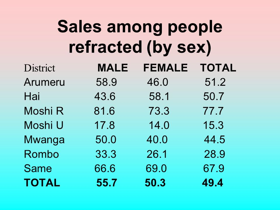 Sales among people refracted (by sex) District MALE FEMALE TOTAL Arumeru Hai Moshi R Moshi U Mwanga Rombo Same TOTAL
