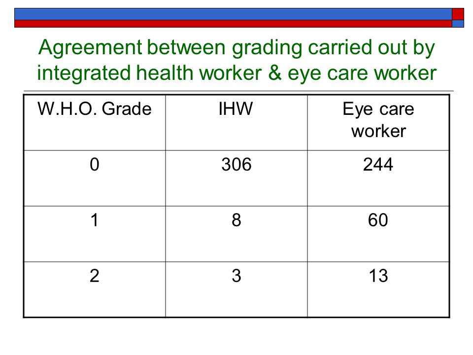 Agreement between grading carried out by integrated health worker & eye care worker W.H.O. GradeIHWEye care worker 0306244 1860 2313