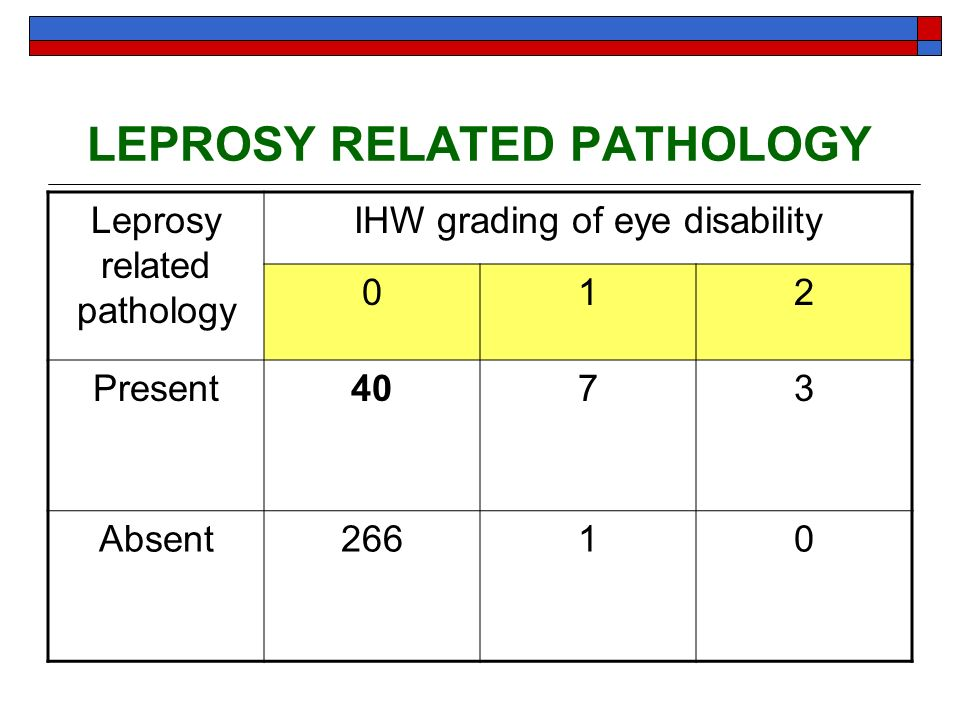 LEPROSY RELATED PATHOLOGY Leprosy related pathology IHW grading of eye disability 012 Present4073 Absent26610