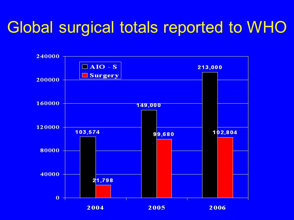 Global surgical totals reported to WHO