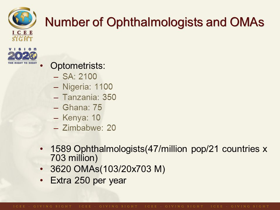 Number of Ophthalmologists and OMAs Optometrists: –SA: 2100 –Nigeria: 1100 –Tanzania: 350 –Ghana: 75 –Kenya: 10 –Zimbabwe: 20 1589 Ophthalmologists(47