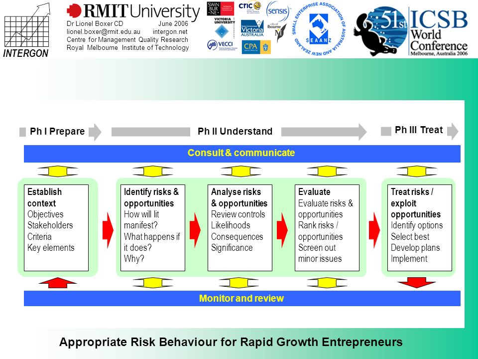 INTERGON Appropriate Risk Behaviour for Rapid Growth Entrepreneurs Dr Lionel Boxer CD June 2006 lionel.boxer@rmit.edu.au intergon.net Centre for Management Quality Research Royal Melbourne Institute of Technology Case for Risk Management Shell be Right Mate PPPPPPPPPPPP Continuum