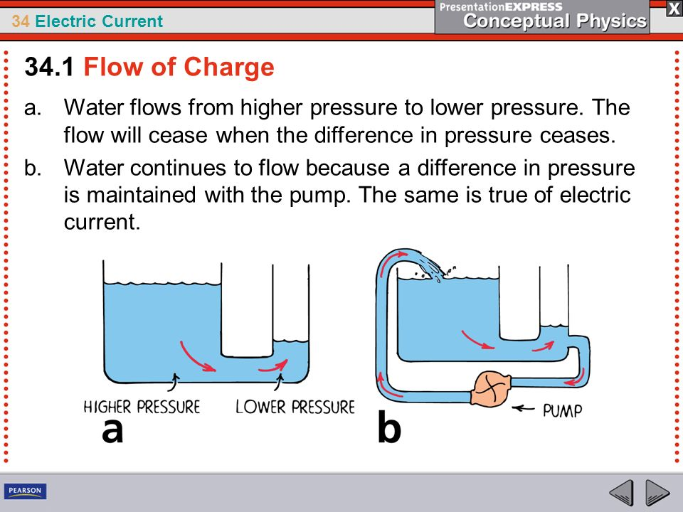 34 Electric Current a.Water flows from higher pressure to lower pressure. The flow will cease when the difference in pressure ceases. b.Water continue