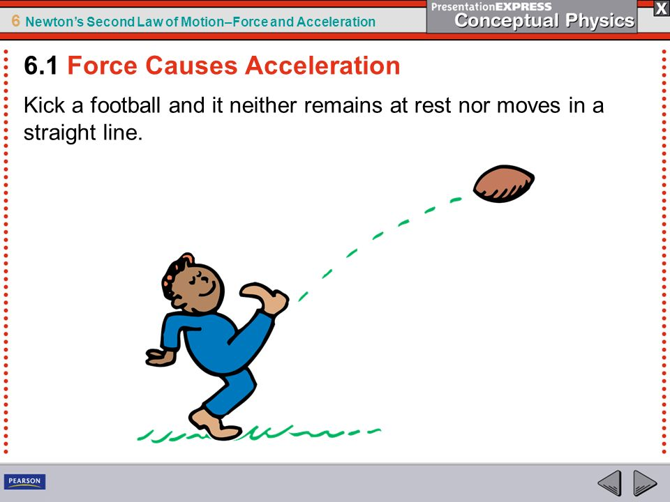 6 Newtons Second Law of Motion–Force and Acceleration 3.A cart is pushed and undergoes a certain acceleration.