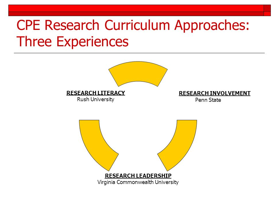 CPE Research Curriculum Approaches: Three Experiences RESEARCH INVOLVEMENT Penn State RESEARCH LEADERSHIP Virginia Commonwealth University RESEARCH LI