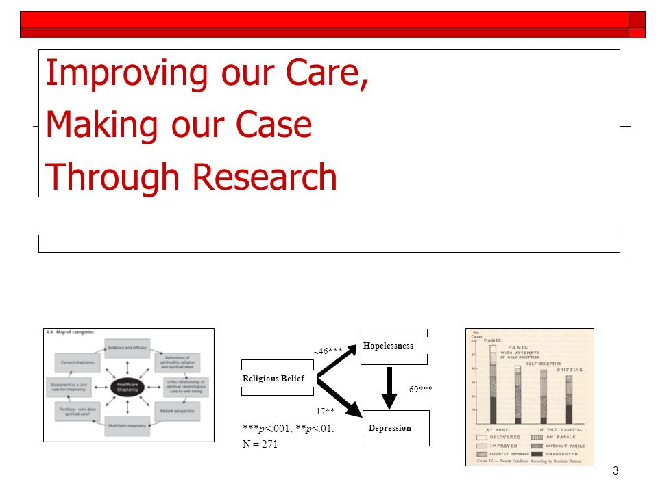 4 Making the Case Standard 12: Research The chaplain practices evidence- based care including ongoing evaluation of new practices and when appropriate, contributes to or conducts research.