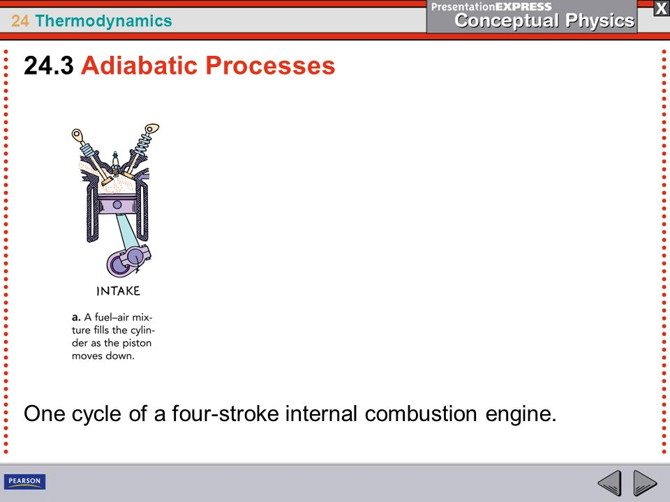 24 Thermodynamics 24.3 Adiabatic Processes One cycle of a four-stroke internal combustion engine.