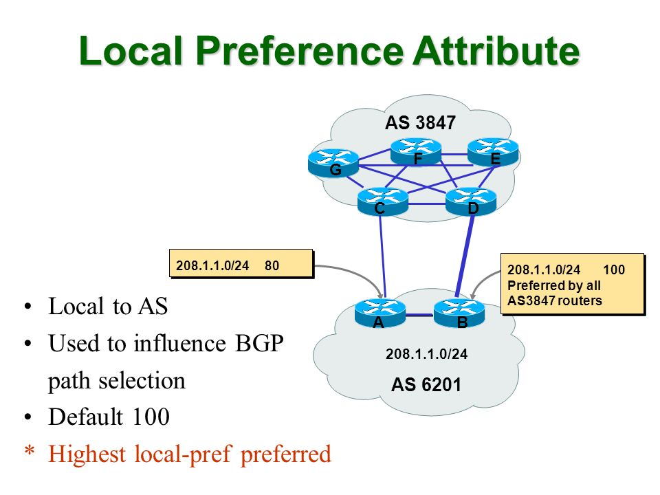 Local Preference Attribute Local to AS Used to influence BGP path selection Default 100 *Highest local-pref preferred AS 6201 208.1.1.0/24 AB 208.1.1.0/24 100 Preferred by all AS3847 routers 208.1.1.0/24 80 AS 3847 G FE CD