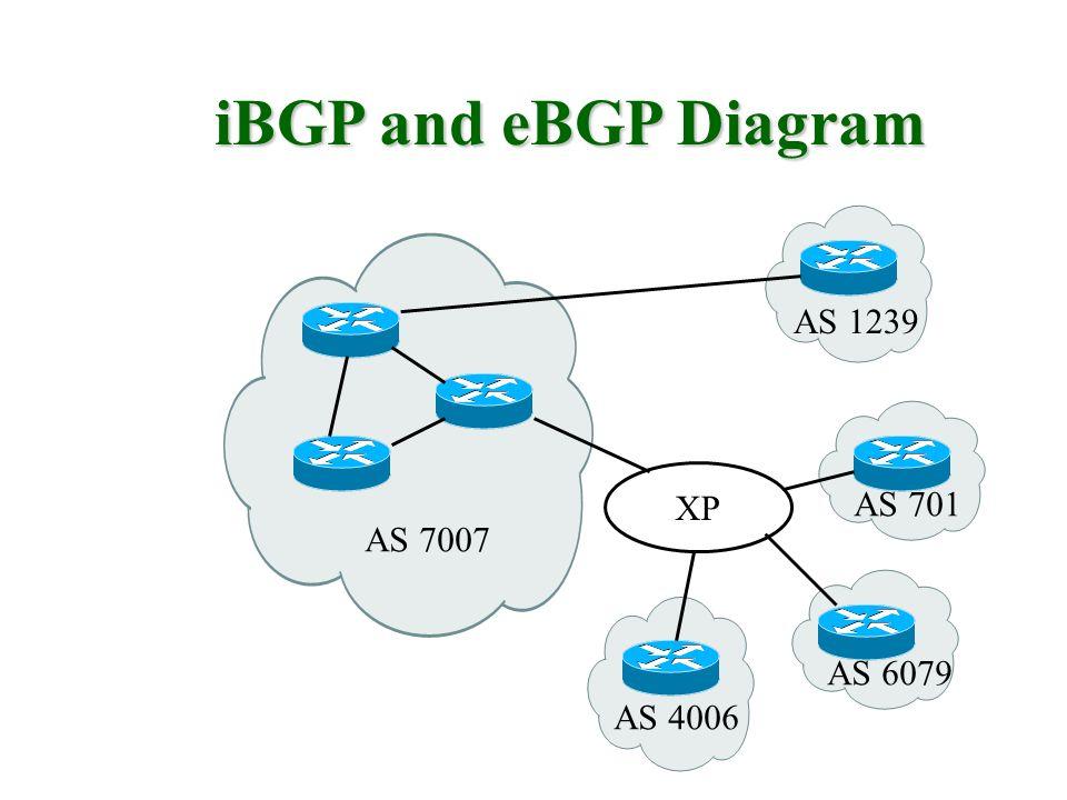 iBGP and eBGP Diagram AS 7007 XP AS 1239 AS 6079 AS 701 AS 4006