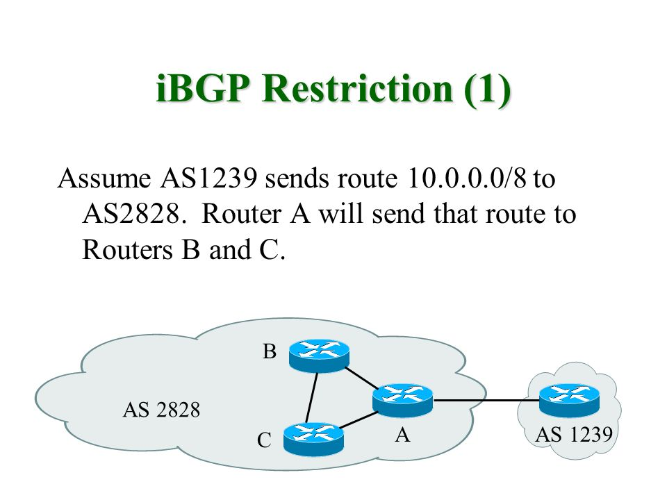 iBGP Restriction (1) Assume AS1239 sends route 10.0.0.0/8 to AS2828.