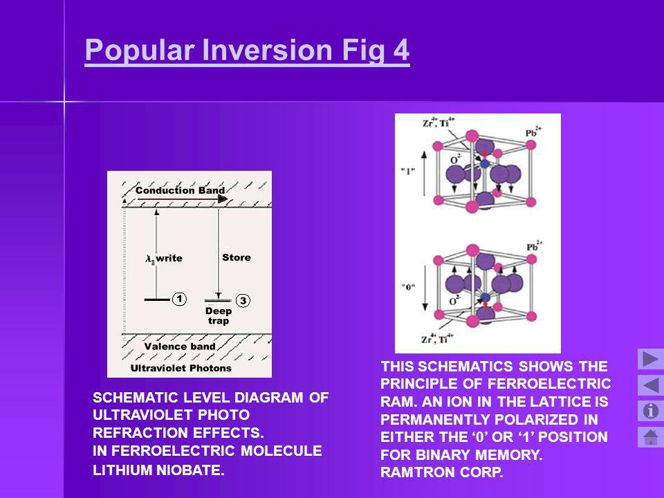 Popular Inversion Fig 4 THIS SCHEMATICS SHOWS THE PRINCIPLE OF FERROELECTRIC RAM. AN ION IN THE LATTICE IS PERMANENTLY POLARIZED IN EITHER THE 0 OR 1