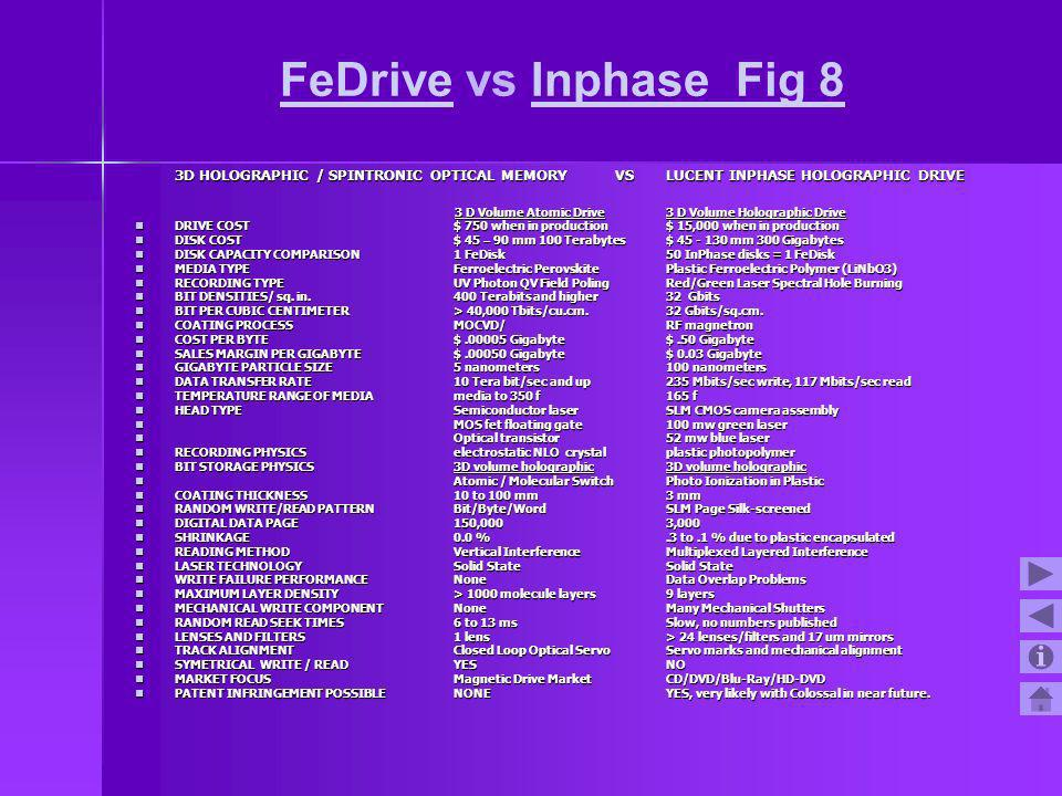 FeDriveFeDrive vs Inphase Fig 8Inphase Fig 8 3D HOLOGRAPHIC / SPINTRONIC OPTICAL MEMORY VS LUCENT INPHASE HOLOGRAPHIC DRIVE 3 D Volume Atomic Drive 3 D Volume Holographic Drive 3 D Volume Atomic Drive 3 D Volume Holographic Drive DRIVE COST$ 750 when in production$ 15,000 when in production DRIVE COST$ 750 when in production$ 15,000 when in production DISK COST$ 45 – 90 mm 100 Terabytes$ 45 - 130 mm 300 Gigabytes DISK COST$ 45 – 90 mm 100 Terabytes$ 45 - 130 mm 300 Gigabytes DISK CAPACITY COMPARISON1 FeDisk50 InPhase disks = 1 FeDisk DISK CAPACITY COMPARISON1 FeDisk50 InPhase disks = 1 FeDisk MEDIA TYPE Ferroelectric PerovskitePlastic Ferroelectric Polymer (LiNbO3) MEDIA TYPE Ferroelectric PerovskitePlastic Ferroelectric Polymer (LiNbO3) RECORDING TYPE UV Photon QV Field PolingRed/Green Laser Spectral Hole Burning RECORDING TYPE UV Photon QV Field PolingRed/Green Laser Spectral Hole Burning BIT DENSITIES/ sq.