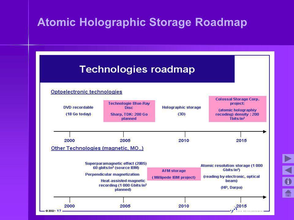 Atomic Holographic Storage Roadmap