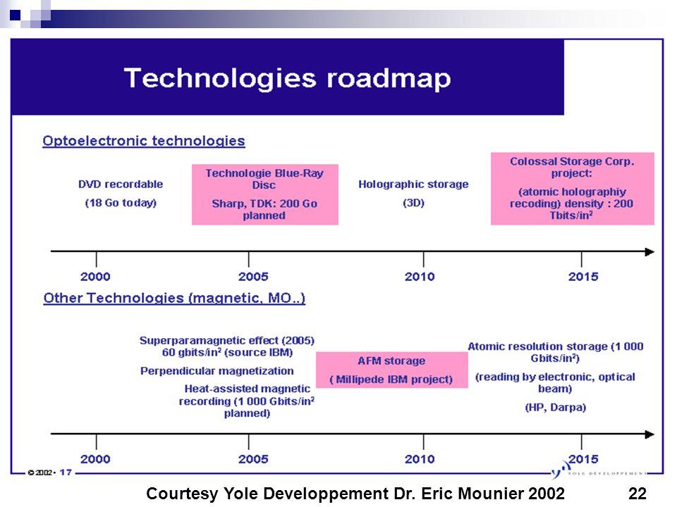 22Courtesy Yole Developpement Dr. Eric Mounier 2002