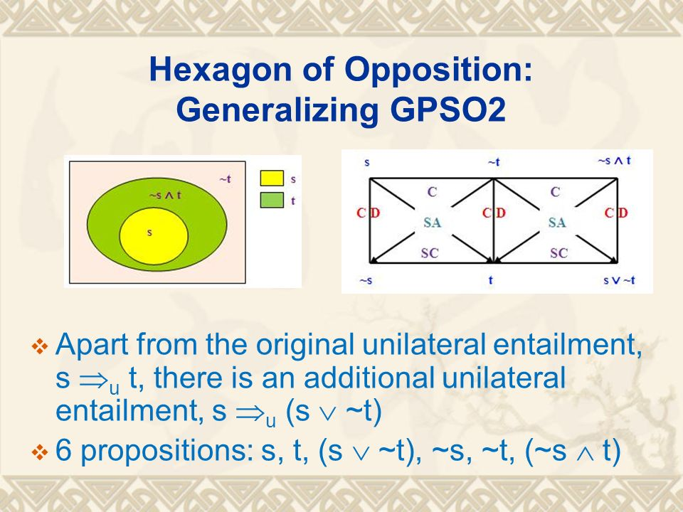 Hexagon of Opposition: Generalizing GPSO2 Apart from the original unilateral entailment, s u t, there is an additional unilateral entailment, s u (s ~t) 6 propositions: s, t, (s ~t), ~s, ~t, (~s t)
