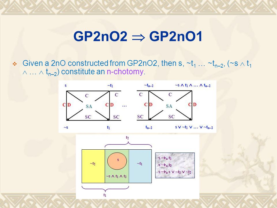 GP2nO2 GP2nO1 Given a 2nO constructed from GP2nO2, then s, ~t 1 … ~t n–2, (~s t 1 … t n–2 ) constitute an n-chotomy.
